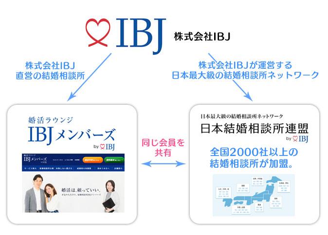 日本結婚相談所連盟 IBJ加盟店システム解説説明
